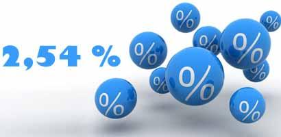 Fonds en euros : un taux de revalorisation moyen à 2,54 %