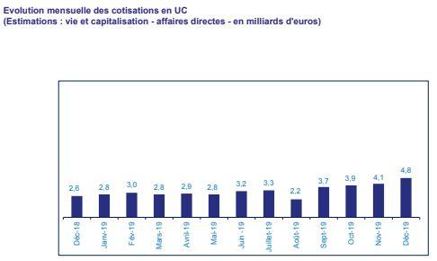 Assurance vie: la collecte nette dépasse les 25 Md€ en 2019